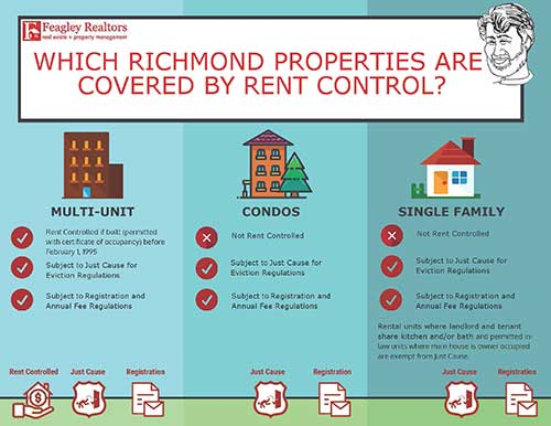 Property Managers in Richmond, Albany, Berkeley and El Cerrito